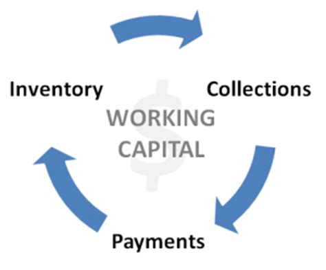 Literature Review On Working Capital Management 2017